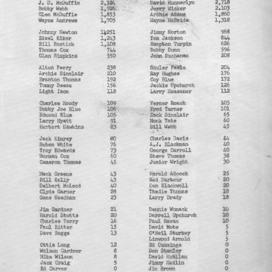 1967 IRA Points Standings