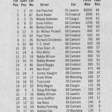1970 Paul Revers 250 Race Results