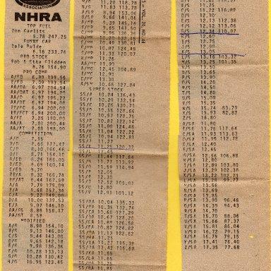 NHRA Listing