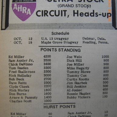 Ultra Stock Points 1969
